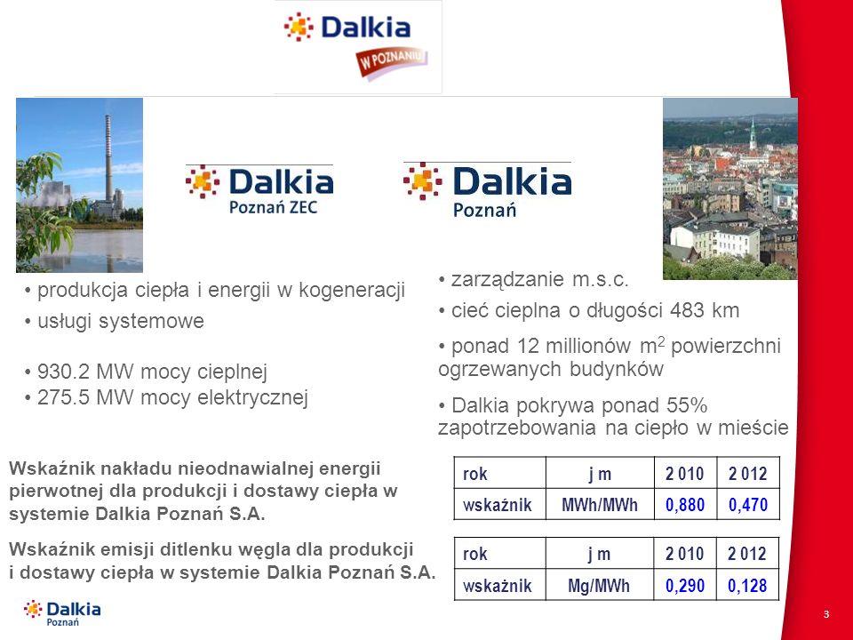 3 produkcja ciepła i energii w kogeneracji usługi systemowe 930.2 MW mocy cieplnej 275.5 MW mocy elektrycznej zarządzanie m.s.c. cieć cieplna o długoś