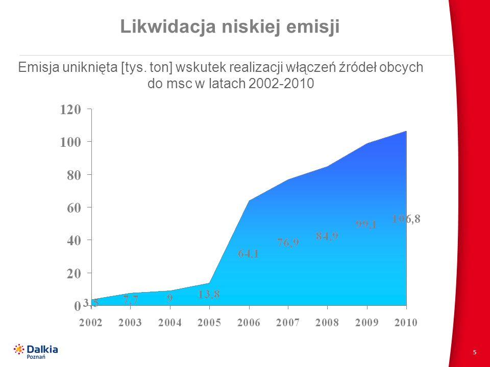 5 Likwidacja niskiej emisji Emisja uniknięta [tys. ton] wskutek realizacji włączeń źródeł obcych do msc w latach 2002-2010