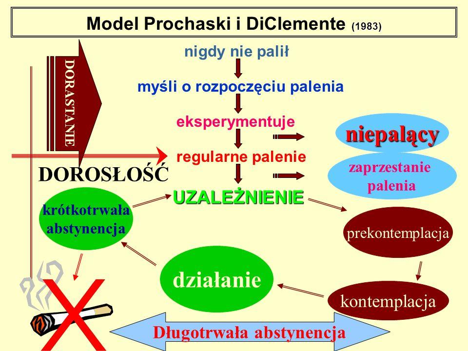 niepalący zaprzestanie palenia prekontemplacja kontemplacja działanie krótkotrwała abstynencja DOROSŁOŚĆ (1983) Model Prochaski i DiClemente (1983) ni