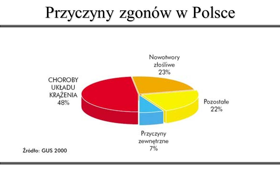 Przyczyny zgonów w Polsce