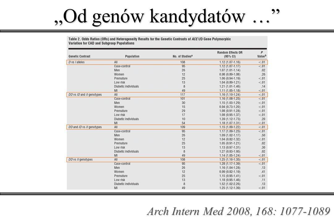 Od genów kandydatów … Arch Intern Med 2008, 168: 1077-1089