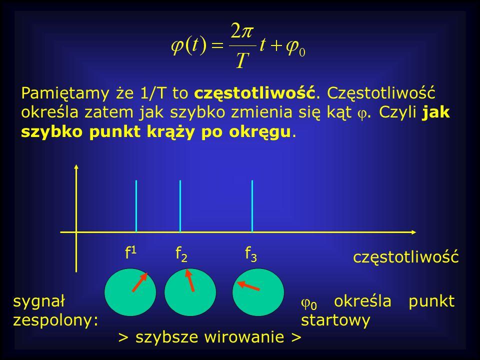 Pamiętamy że 1/T to częstotliwość. Częstotliwość określa zatem jak szybko zmienia się kąt. Czyli jak szybko punkt krąży po okręgu. częstotliwość f1f1