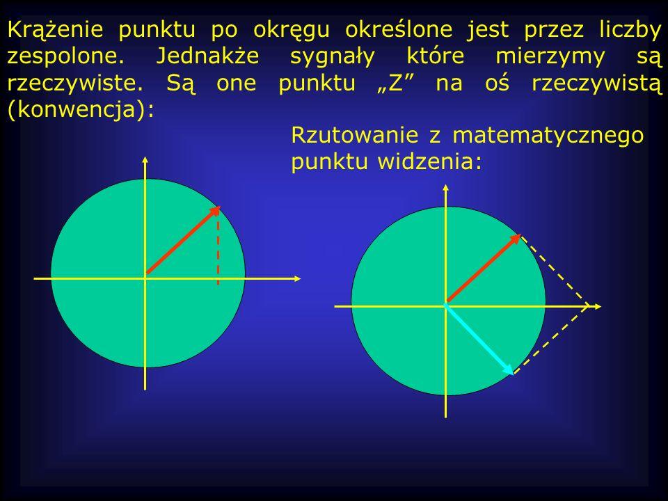 Krążenie punktu po okręgu określone jest przez liczby zespolone. Jednakże sygnały które mierzymy są rzeczywiste. Są one punktu Z na oś rzeczywistą (ko