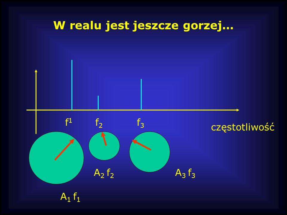 f1f1 f2f2 f3f3 częstotliwość W realu jest jeszcze gorzej... A 1 f 1 A 2 f 2 A 3 f 3