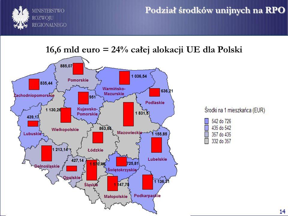 14 Podział środków unijnych na RPO Podział środków unijnych na RPO 16,6 mld euro = 24% całej alokacji UE dla Polski