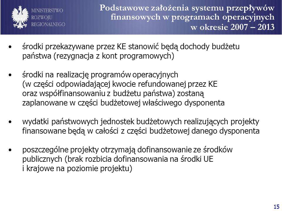 15 Podstawowe założenia systemu przepływów finansowych w programach operacyjnych w okresie 2007 – 2013 środki przekazywane przez KE stanowić będą doch
