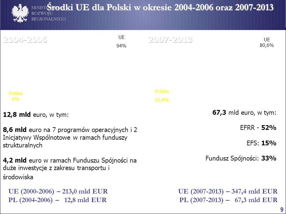 9 Środki UE dla Polski w okresie 2004-2006 oraz 2007-2013 67,3 mld euro, w tym: EFRR - 52% EFS: 15% Fundusz Spójności: 33% UE 80,6% Polska 19,4% UE (2