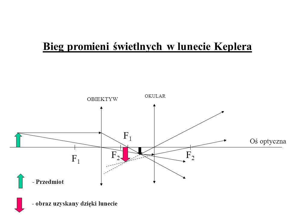 F1F1 F1F1 F2F2 F2F2 Bieg promieni świetlnych w lunecie Keplera OBIEKTYW OKULAR - Przedmiot - obraz uzyskany dzięki lunecie Oś optyczna
