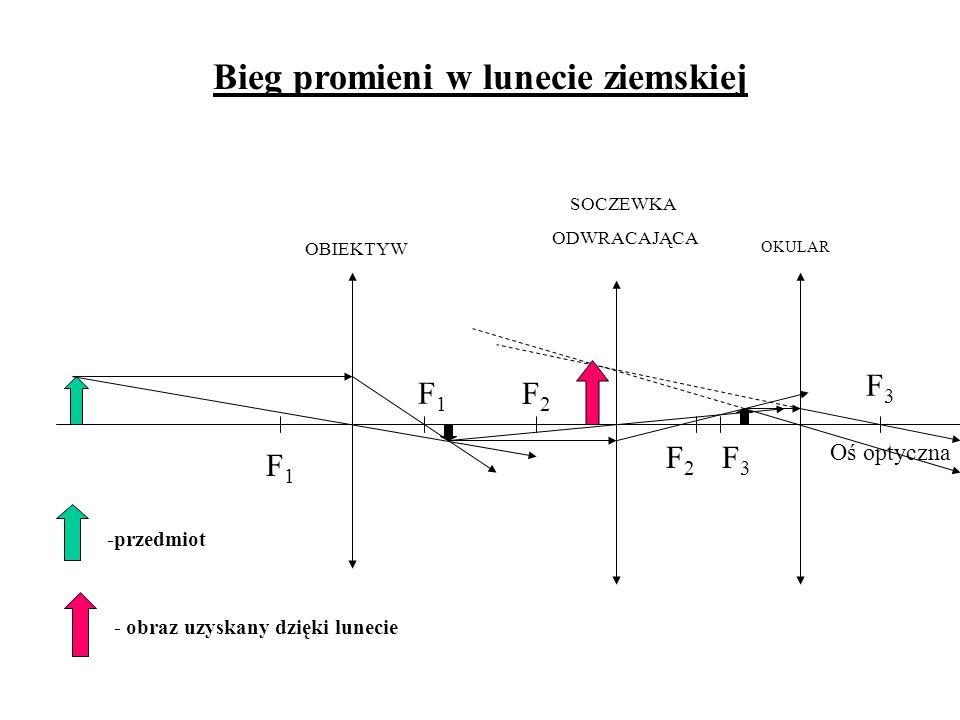 Bieg promieni w lunecie ziemskiej -przedmiot - obraz uzyskany dzięki lunecie OKULAR OBIEKTYW SOCZEWKA ODWRACAJĄCA F1F1 F1F1 F2F2 F2F2 F3F3 F3F3 Oś opt