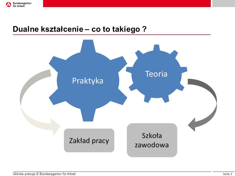 Seite 3 Główka pracuje © Bundesagentur für Arbeit Dualne kształcenie – co to takiego ? Praktyka Teoria Zakład pracy Szkoła zawodowa