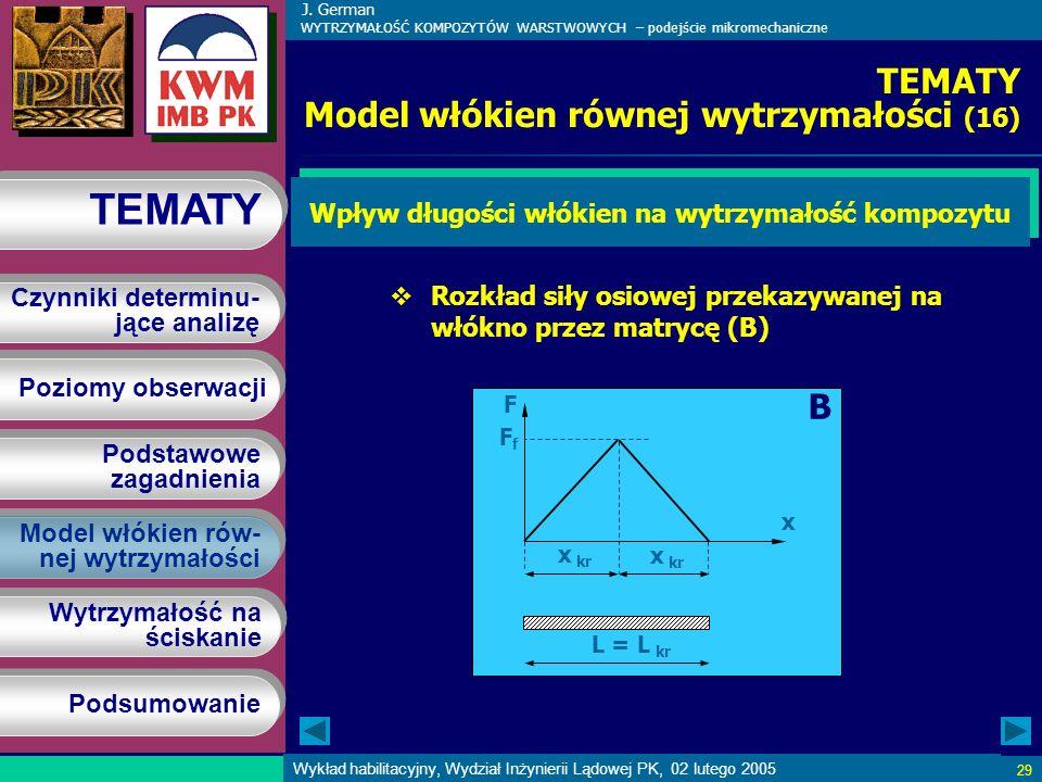 J. German WYTRZYMAŁOŚĆ KOMPOZYTÓW WARSTWOWYCH – podejście mikromechaniczne Poziomy obserwacji Podstawowe zagadnienia Podstawowe zagadnienia Model włók