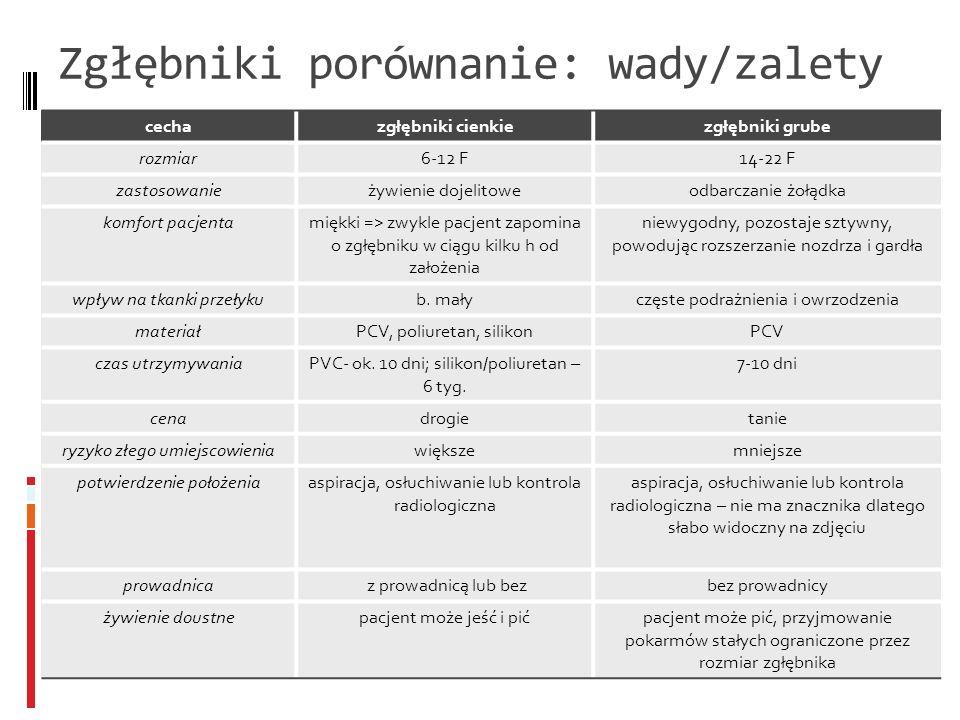 Zgłębniki porównanie: wady/zalety cechazgłębniki cienkiezgłębniki grube rozmiar6-12 F14-22 F zastosowanieżywienie dojelitoweodbarczanie żołądka komfor