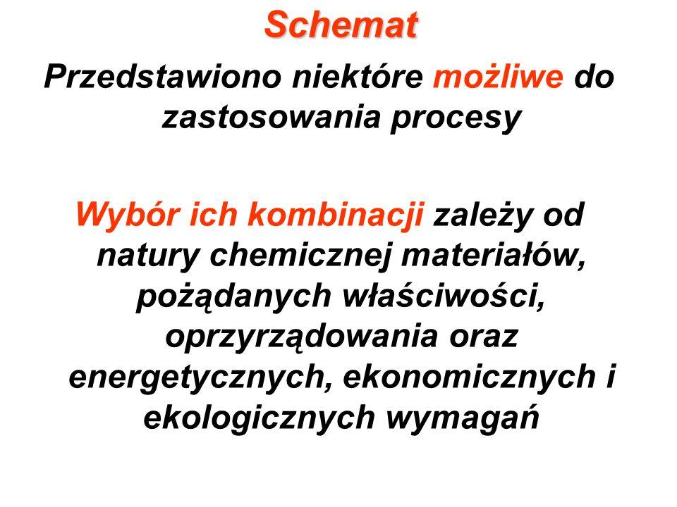 Schemat Przedstawiono niektóre możliwe do zastosowania procesy Wybór ich kombinacji zależy od natury chemicznej materiałów, pożądanych właściwości, op