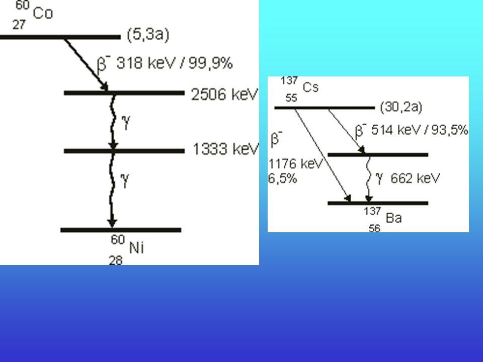 Reaktor jądrowy Reaktor jądrowy jest źródłem neutronów: - termicznych - wolnych - niskoenergetycznych 59 Co + n 60 Co - reakcja wychwytu neutronowego
