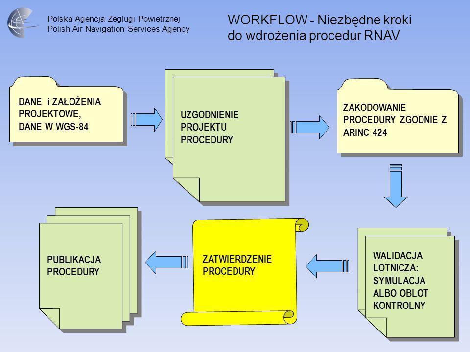 Polska Agencja Żeglugi Powietrznej Polish Air Navigation Services Agency WORKFLOW - Niezbędne kroki do wdrożenia procedur RNAV PUBLIKACJA PROCEDURY DA