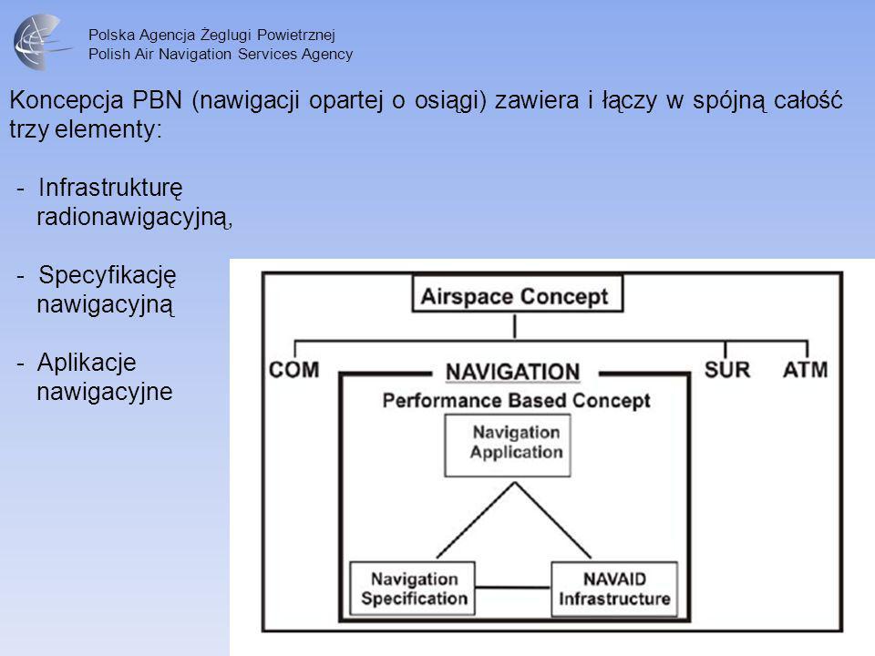 Polska Agencja Żeglugi Powietrznej Polish Air Navigation Services Agency Koncepcja PBN (nawigacji opartej o osiągi) zawiera i łączy w spójną całość tr