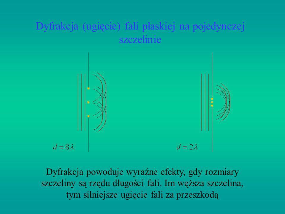Dyfrakcja (ugięcie) fali płaskiej na pojedynczej szczelinie Dyfrakcja powoduje wyraźne efekty, gdy rozmiary szczeliny są rzędu długości fali. Im węższ