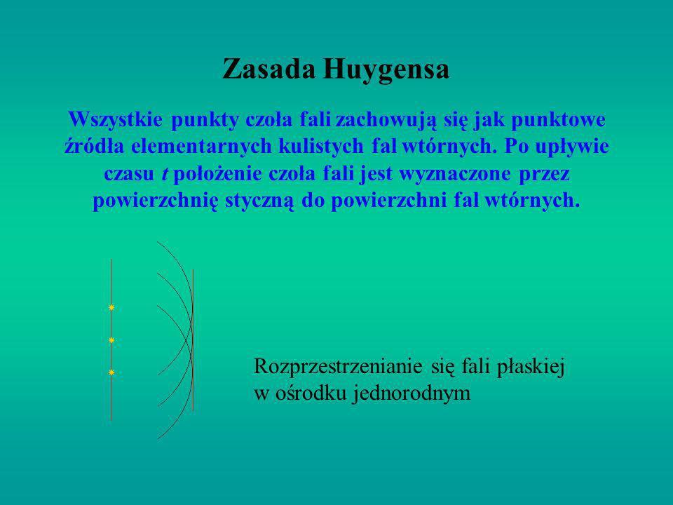 Zasada Huygensa Wszystkie punkty czoła fali zachowują się jak punktowe źródła elementarnych kulistych fal wtórnych. Po upływie czasu t położenie czoła