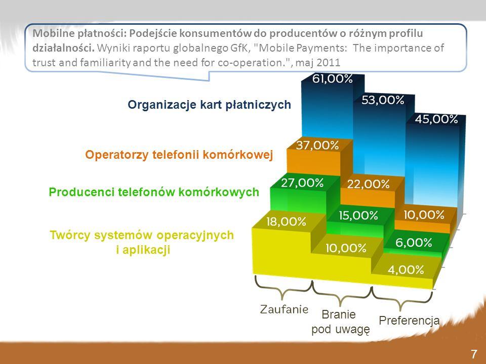 Preferencja Branie pod uwagę Mobilne płatności: Podejście konsumentów do producentów o różnym profilu działalności. Wyniki raportu globalnego GfK,