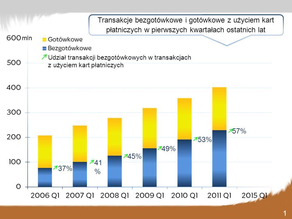 41 % 45% 49% 53% 57% 37% mln Udział transakcji bezgotówkowych w transakcjach z użyciem kart płatniczych Transakcje bezgotówkowe i gotówkowe z użyciem