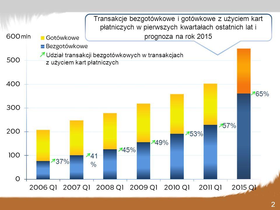 41 % 45% 49% 53% 57% 37% Udział transakcji bezgotówkowych w transakcjach z użyciem kart płatniczych mln 65% Transakcje bezgotówkowe i gotówkowe z użyc