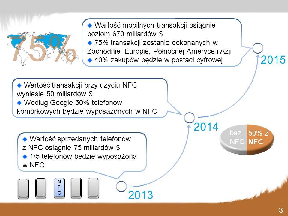 Wartość sprzedanych telefonów z NFC osiągnie 75 miliardów $ 1/5 telefonów będzie wyposażona w NFC 2013 2014 2015 Wartość transakcji przy użyciu NFC wy