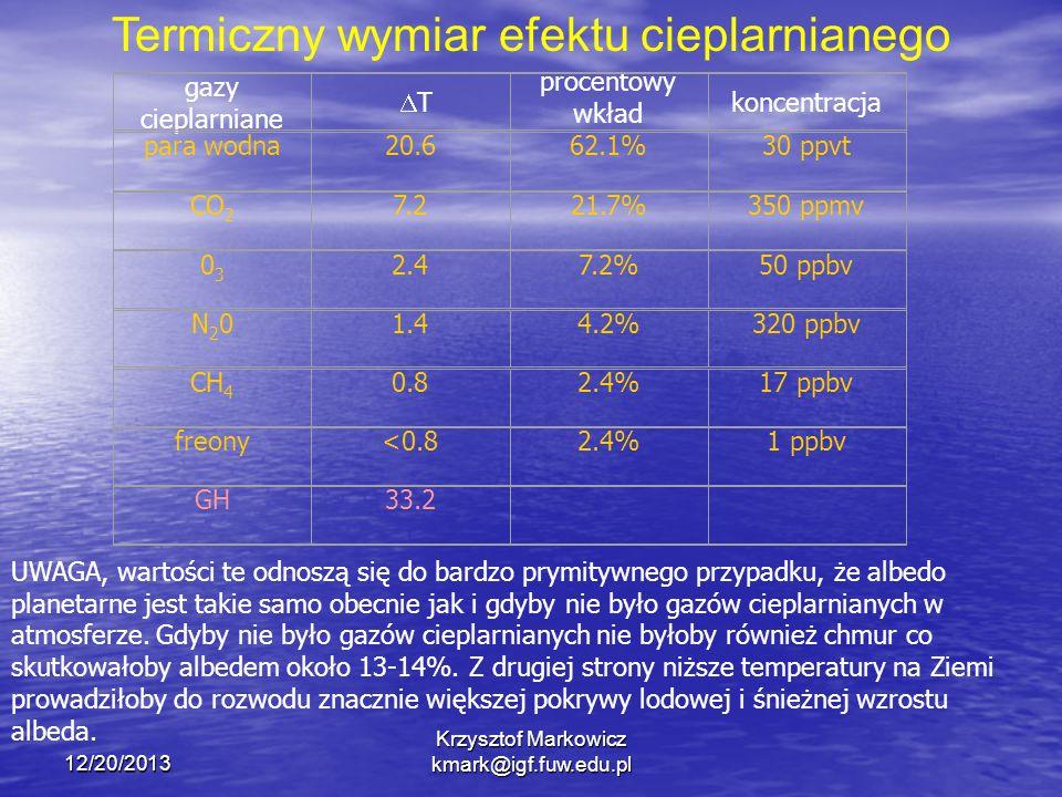 12/20/2013 Krzysztof Markowicz kmark@igf.fuw.edu.pl Termiczny wymiar efektu cieplarnianego gazy cieplarniane procentowy wkład koncentracja para wodna2