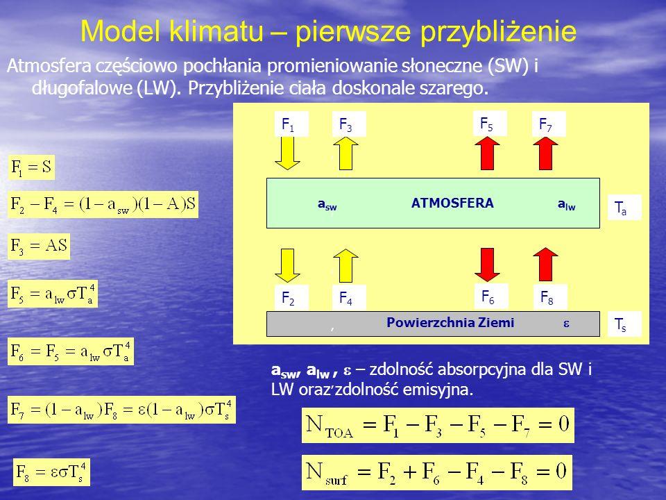 Model klimatu – pierwsze przybliżenie Atmosfera częściowo pochłania promieniowanie słoneczne (SW) i długofalowe (LW). Przybliżenie ciała doskonale sza