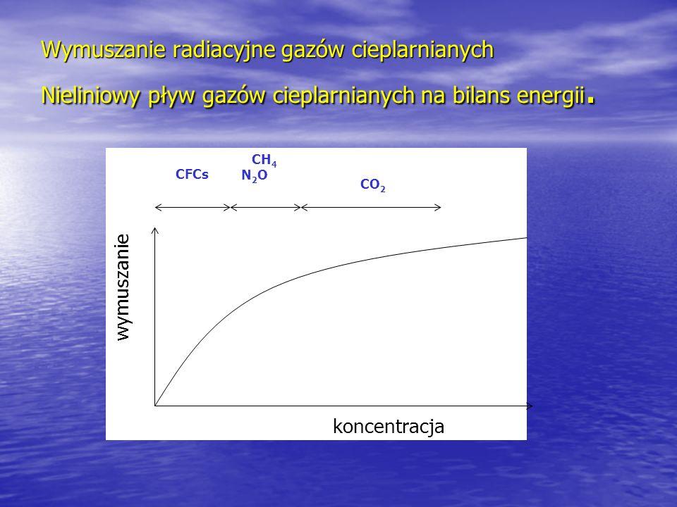 Wymuszanie radiacyjne gazów cieplarnianych Nieliniowy pływ gazów cieplarnianych na bilans energii. koncentracja wymuszanie CFCs CH 4 N 2 O CO 2