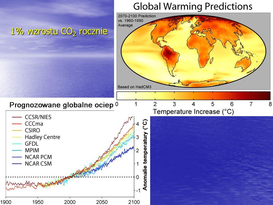 1% wzrostu CO 2 rocznie