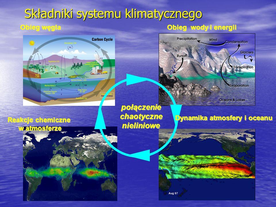 Składniki systemu klimatycznego połączeniechaotycznenieliniowe Dynamika atmosfery i oceanu Obieg węgla Obieg wody i energii Reakcje chemiczne w atmosf