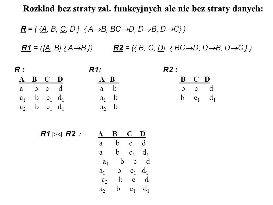 ALGORYTM DEKOMPOZYCJI CODDA – FAGINA Dane : S 0 = { R = ( U, F ) } Wynik : S D = { R i = ( U i, F i ), i = 1,...,n } S D jest równoważny z S 0 bez straty danych R i jest w 3PN, 1 i n.