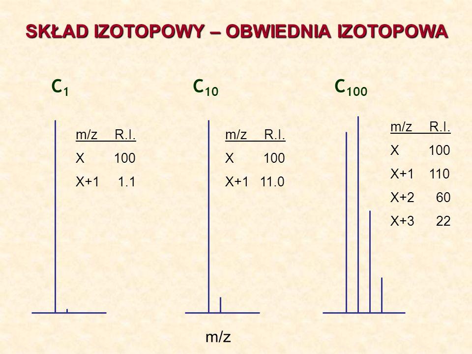C 1 C 10 C 100 m/z R.I. X 100 X+1 1.1 m/z R.I. X 100 X+1 11.0 m/z R.I. X 100 X+1 110 X+2 60 X+3 22 m/z SKŁAD IZOTOPOWY – OBWIEDNIA IZOTOPOWA