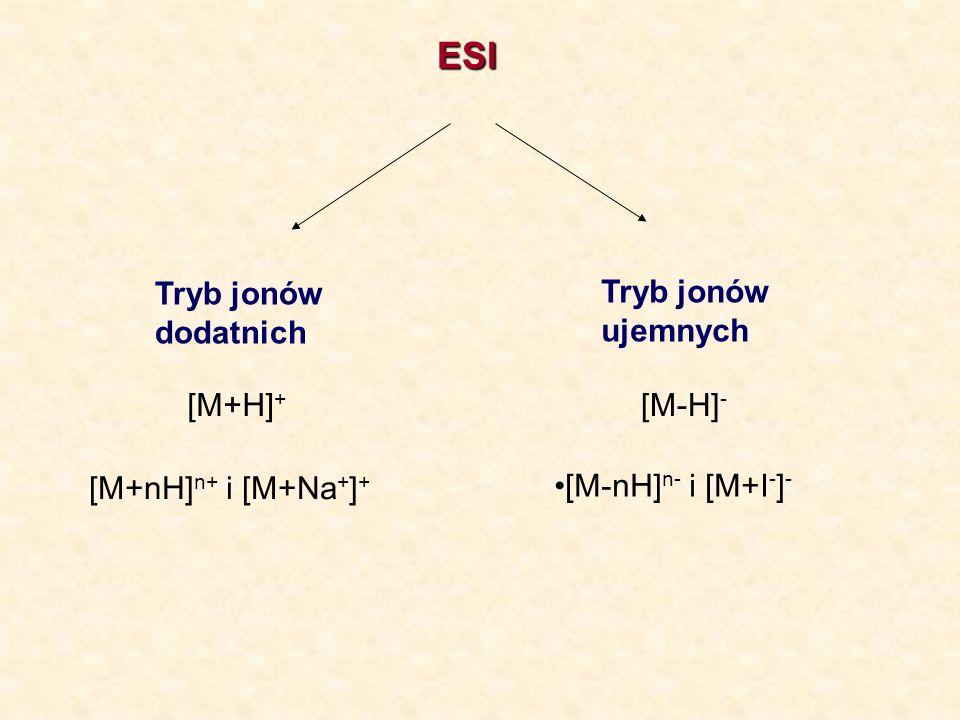 ESI Tryb jonów dodatnich Tryb jonów ujemnych [M+H] + [M+nH] n+ i [M+Na + ] + [M-H] - [M-nH] n- i [M+I - ] -