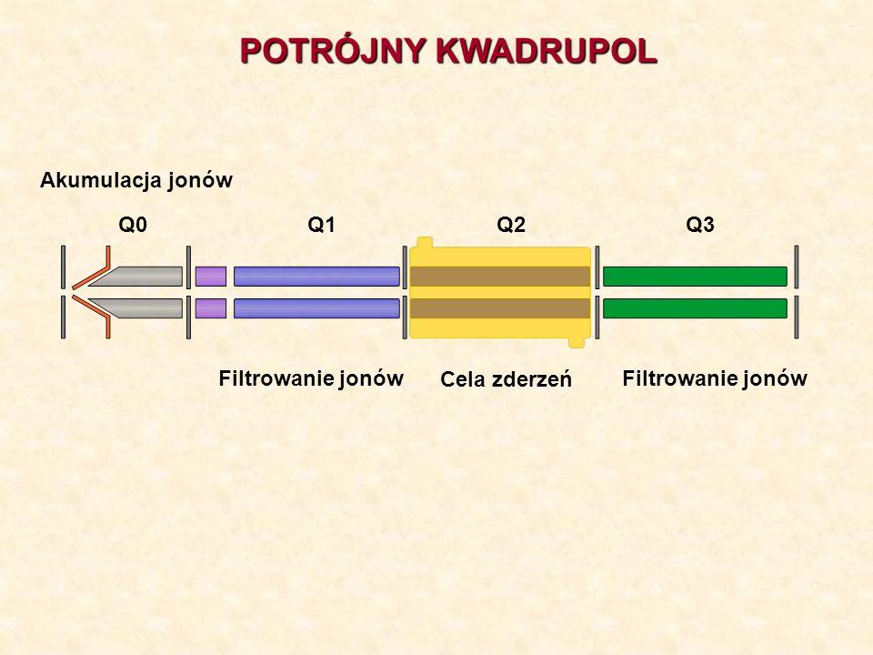 Q1Q2Q3Q0 Cela zderzeń Filtrowanie jonów POTRÓJNY KWADRUPOL Akumulacja jonów