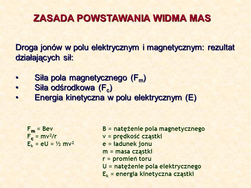 ZASADA POWSTAWANIA WIDMA MAS Droga jonów w polu elektrycznym i magnetycznym: rezultat działających sił: Siła pola magnetycznego (F m ) Siła pola magne