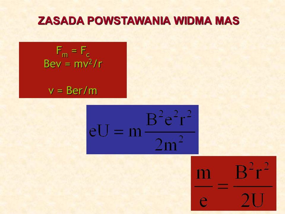 WIDMO MASOWE Stosunek masy jonu do jego ładunku w funkcji intensywności sygnału m/z Intensywność 1 Th = 1 Dalton/liczbę ładunków Dalton