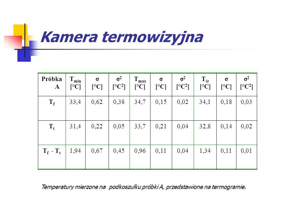 Kamera termowizyjna Próbka A T min [°C] σ [°C] σ 2 [°C 2 ] T max [°C] σ [°C] σ 2 [°C 2 ] T śr [°C] σ [°C] σ 2 [°C 2 ] TfTf 33,40,620,3834,70,150,0234,