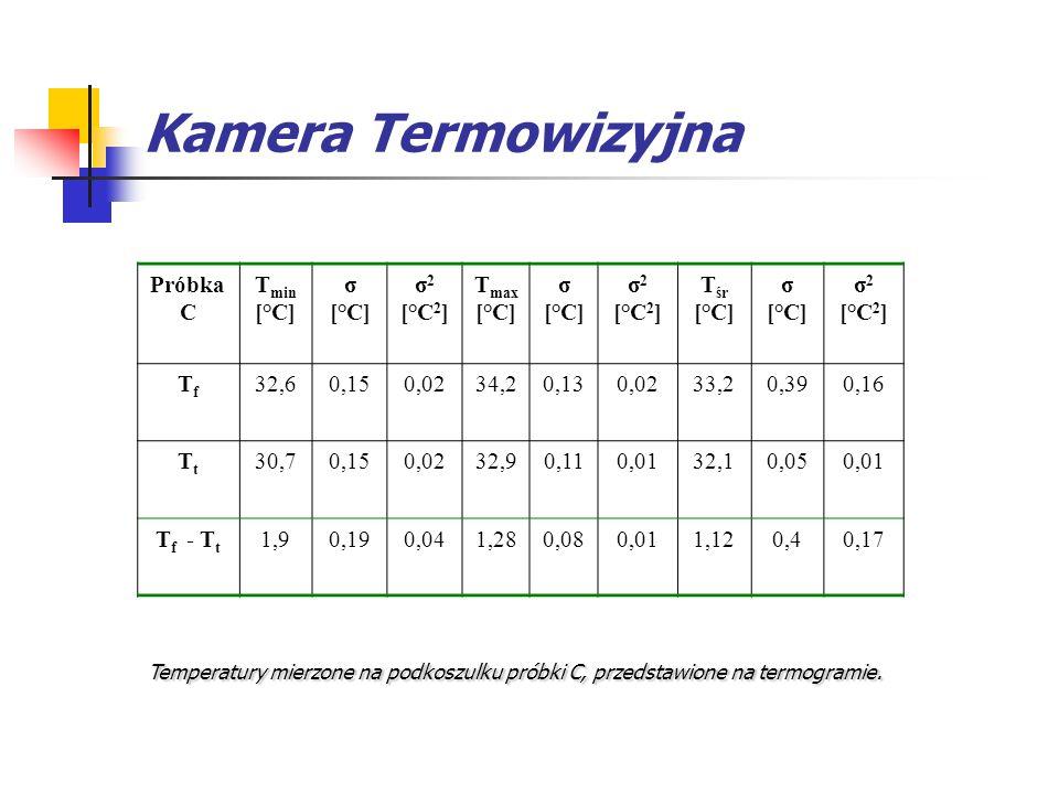Kamera Termowizyjna Temperatury mierzone na podkoszulku próbki C, przedstawione na termogramie. Próbka C T min [°C] σ [°C] σ 2 [°C 2 ] T max [°C] σ [°