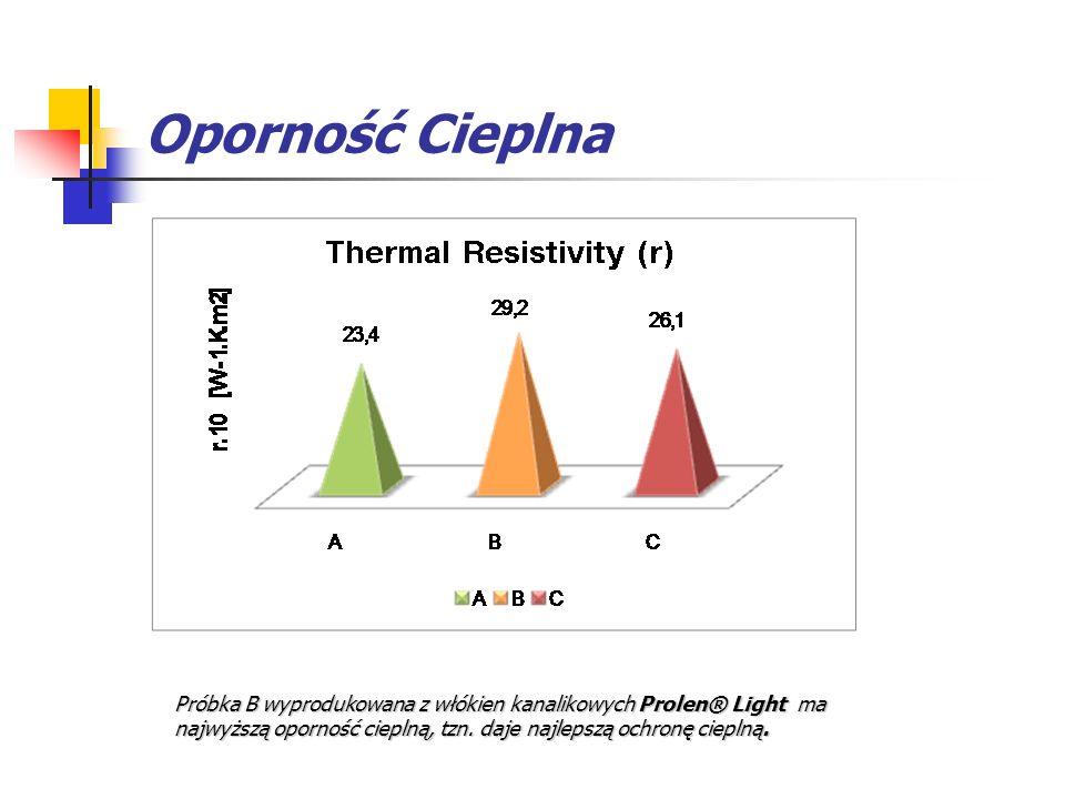 Oporność Cieplna Próbka B wyprodukowana z włókien kanalikowych Prolen® Light ma najwyższą oporność cieplną, tzn. daje najlepszą ochronę cieplną.