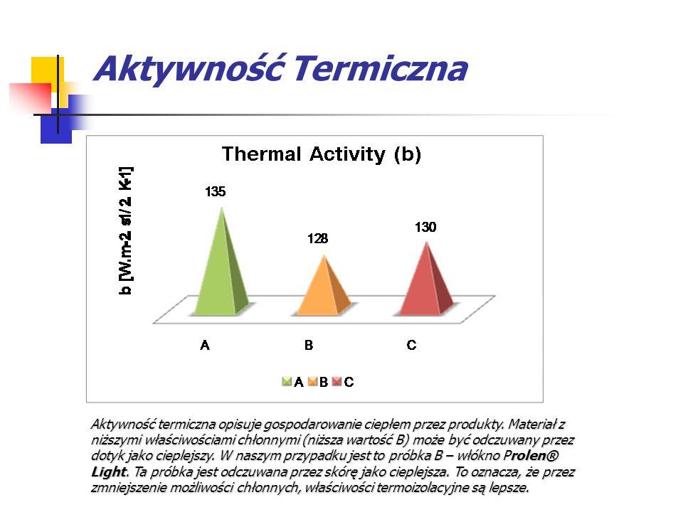 Aktywność Termiczna Aktywność termiczna opisuje gospodarowanie ciepłem przez produkty. Materiał z niższymi właściwościami chłonnymi (niższa wartość B)