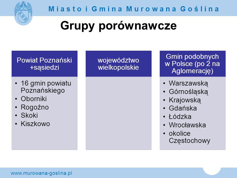 www.murowana-goslina.pl M i a s t o i G m i n a M u r o w a n a G o ś l i n a Grupy porównawcze Powiat Poznański +sąsiedzi 16 gmin powiatu Poznańskieg