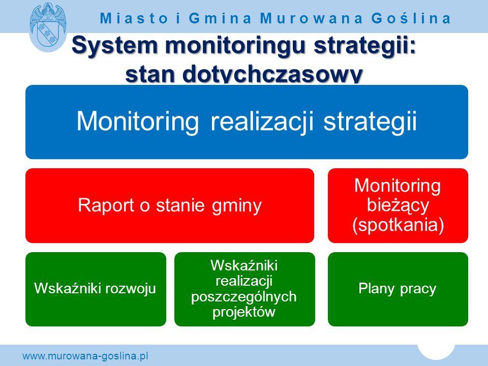 www.murowana-goslina.pl M i a s t o i G m i n a M u r o w a n a G o ś l i n a System monitoringu strategii: stan dotychczasowy Monitoring realizacji s