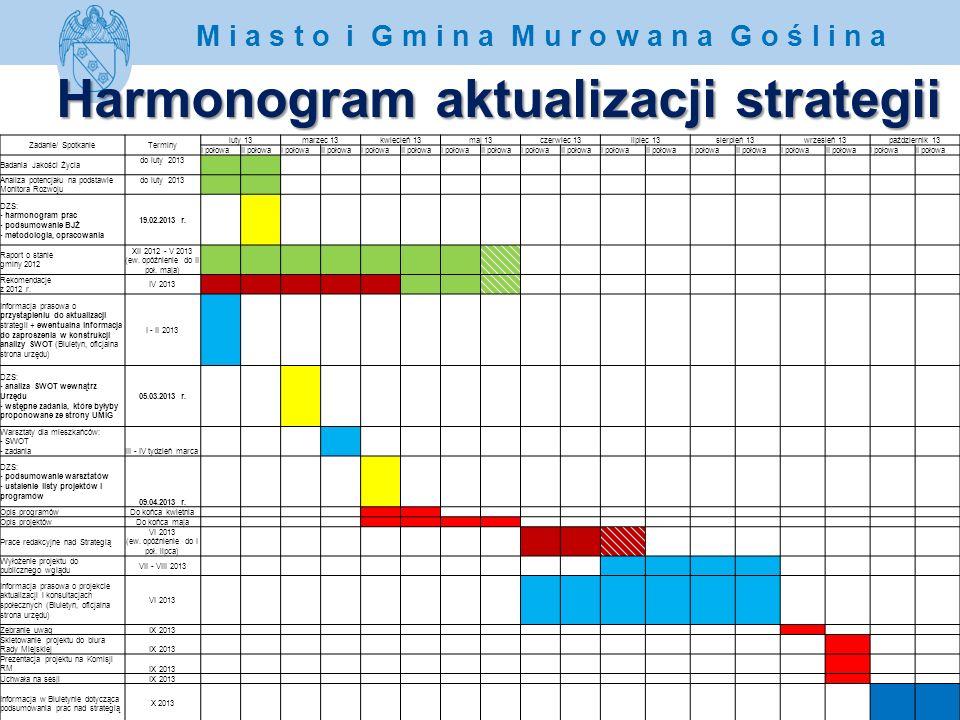 www.murowana-goslina.pl M i a s t o i G m i n a M u r o w a n a G o ś l i n a Harmonogram aktualizacji strategii Zadanie/ SpotkanieTerminy luty 13marz