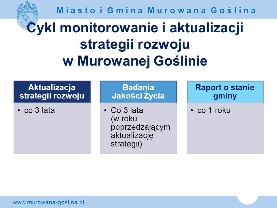 www.murowana-goslina.pl M i a s t o i G m i n a M u r o w a n a G o ś l i n a Cykl monitorowanie i aktualizacji strategii rozwoju w Murowanej Goślinie