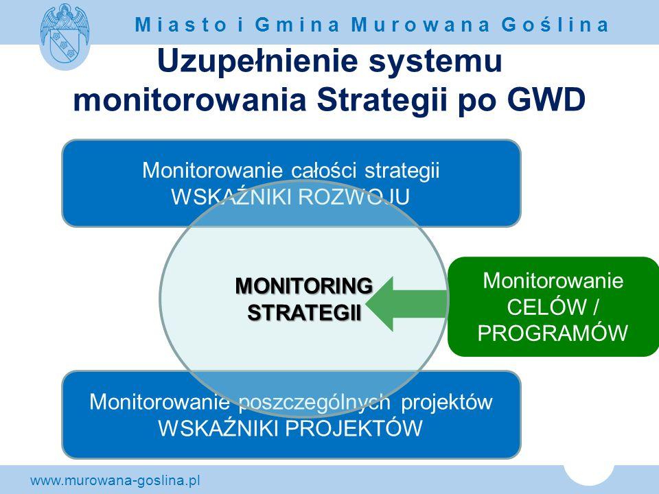www.murowana-goslina.pl M i a s t o i G m i n a M u r o w a n a G o ś l i n a Uzupełnienie systemu monitorowania Strategii po GWD Monitorowanie całośc