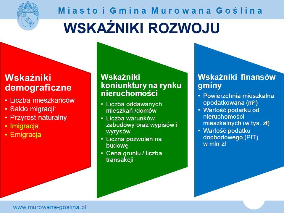 www.murowana-goslina.pl M i a s t o i G m i n a M u r o w a n a G o ś l i n a WSKAŹNIKI ROZWOJU Wskaźniki demograficzne Liczba mieszkańców Saldo migra