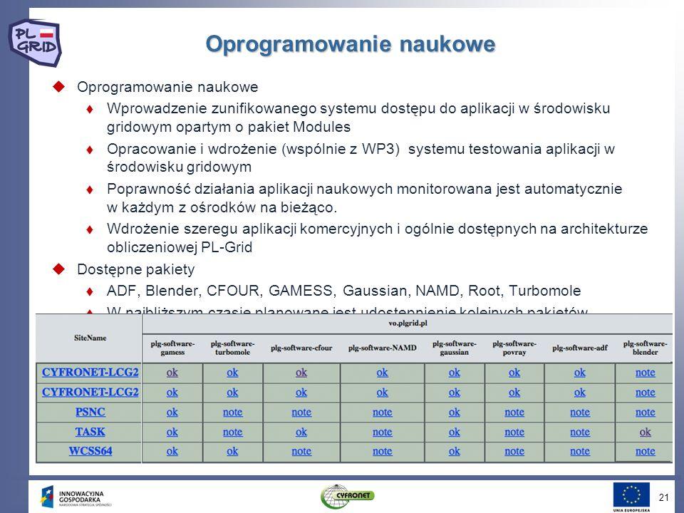 Oprogramowanie naukowe 21 Oprogramowanie naukowe Wprowadzenie zunifikowanego systemu dostępu do aplikacji w środowisku gridowym opartym o pakiet Modul