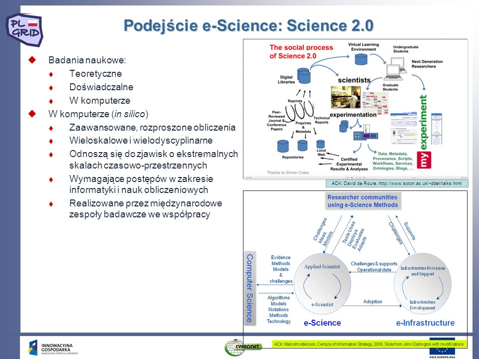 Badania naukowe: Teoretyczne Doświadczalne W komputerze W komputerze (in silico) Zaawansowane, rozproszone obliczenia Wieloskalowe i wielodyscyplinarn