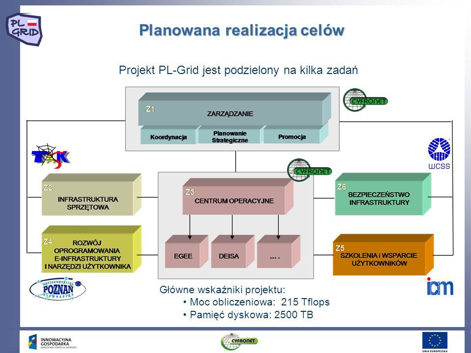 Projekt PL-Grid jest podzielony na kilka zadań Planowana realizacja celów Główne wskaźniki projektu: Moc obliczeniowa: 215 Tflops Pamięć dyskowa: 2500